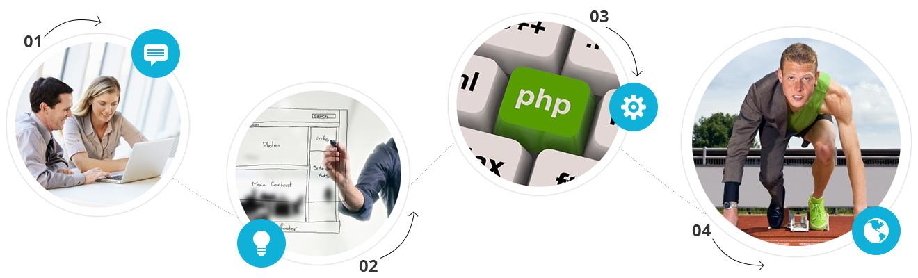 webfejlesztés folyamata